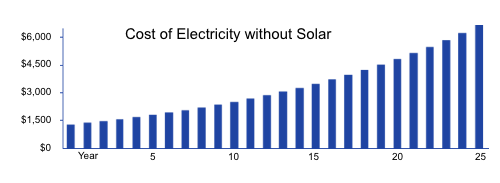 Cost of Electricity without Solar